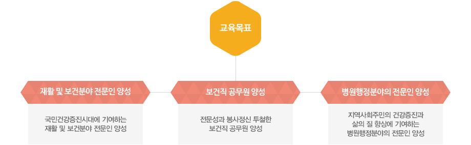 경북과학대학교 재활보건관리과 교육목표