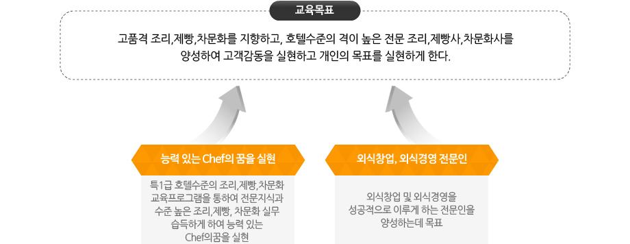 경북과학대학교 조리제빵식품가공계열 교육목표