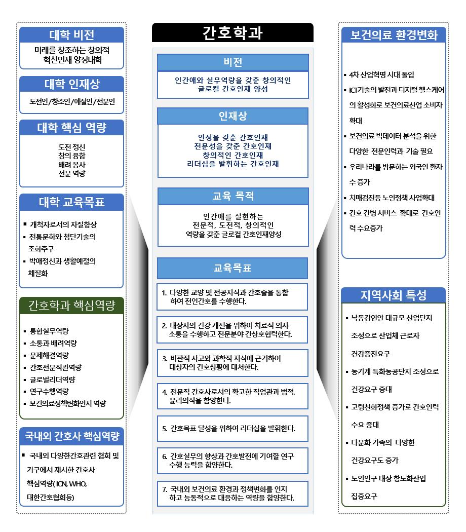 경북과학대학교 간호학과 교육목표