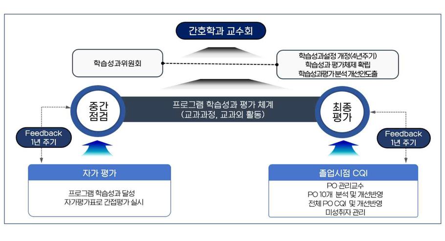 경북과학대학교 간호학과 학습성과