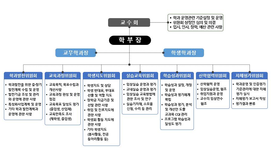 경북과학대학교 간호학과 운영조직도 및 위원회