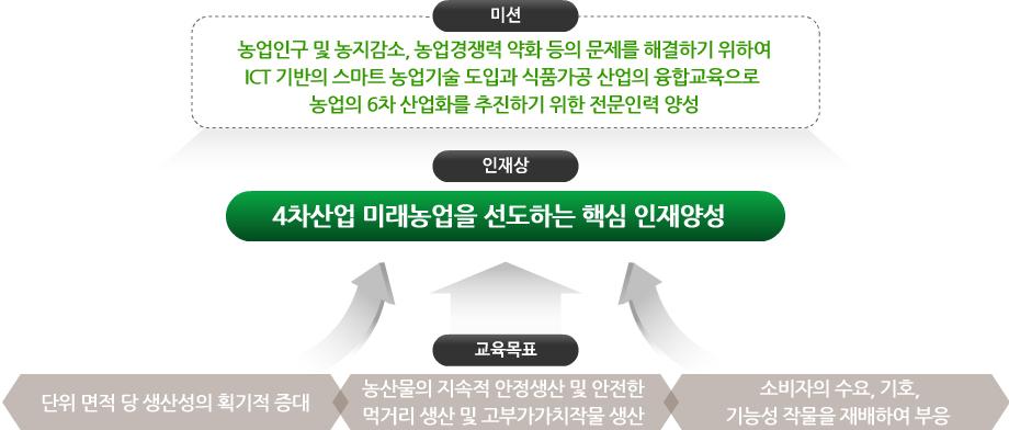 경북과학대학교 스마트팜식품과의 미션, 인재상, 교육목표